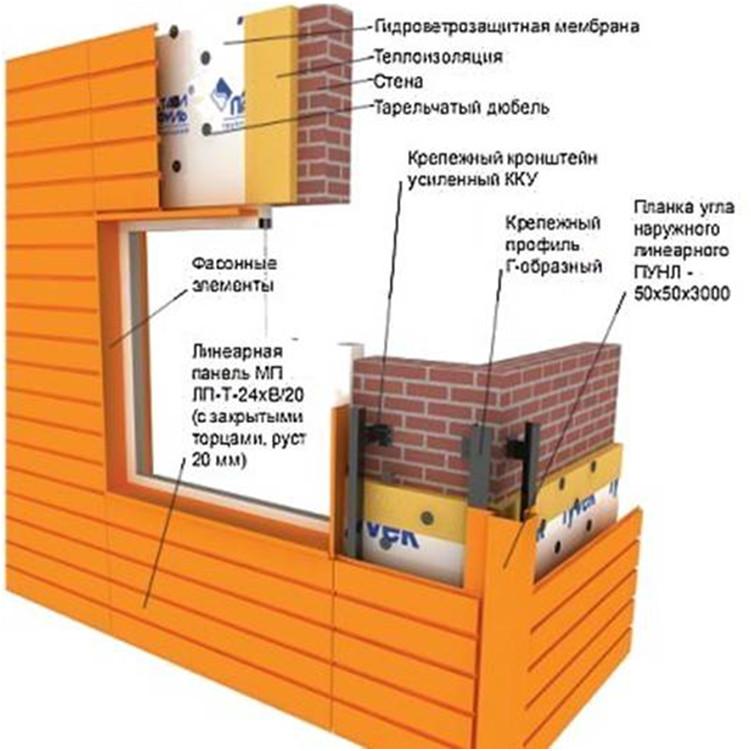 Линеарные фасады